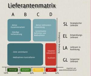 Lieferantenmatrix