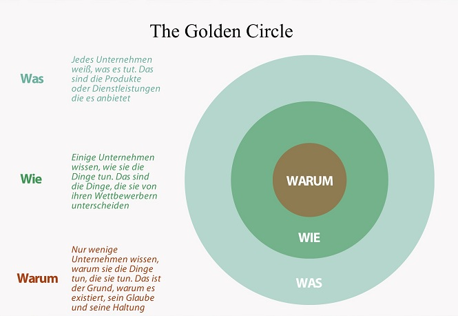Golden Circle von Simon Sinek