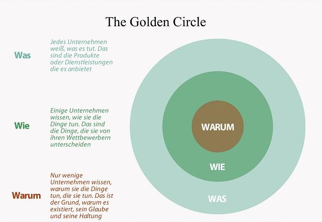 Golden Circle von Simon Sinek