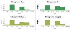 Vergleich_Einflussgrößen
