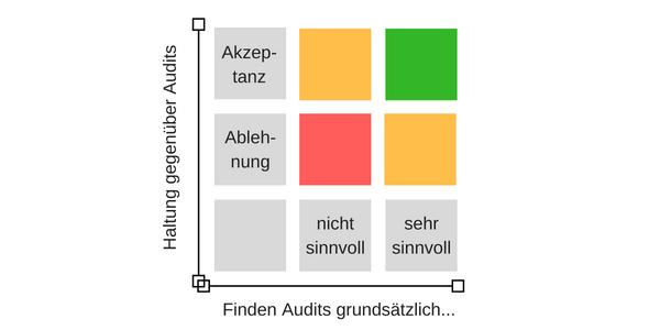 Haltung gegenüber internen Audits