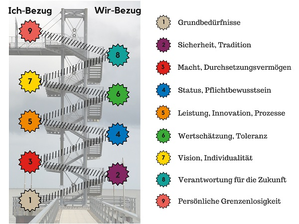 Die 9 Levels of Value Systems im Überblick