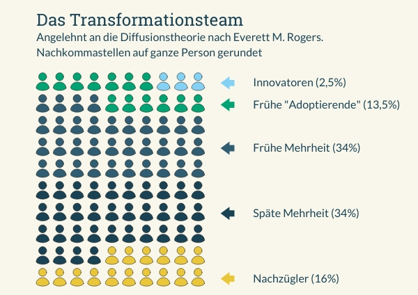Transformation und Change Management (Grafik inspiriert von Everett M. Rogers)