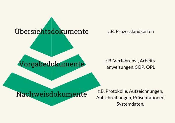 Dokumentation im QM - Arten und Hierarchie von Dokumenten