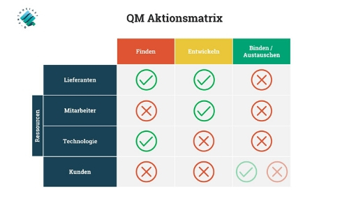 QM-Aktionsmatrix_Deckblatt Reaktionäres Qualitätsmanagement