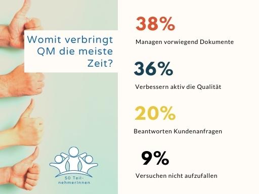 Umfrage unter Qualitätsmanagern